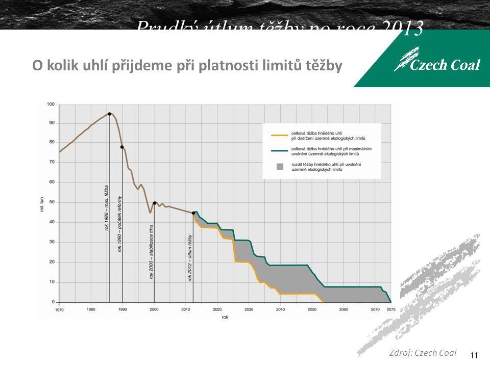 Prudký útlum těžby po roce 2013 11 Zdroj: Czech Coal O kolik uhlí přijdeme při platnosti limitů těžby