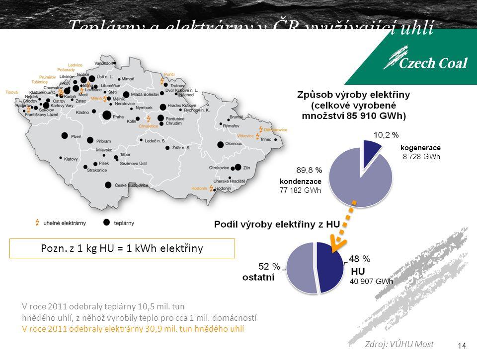 V roce 2011 odebraly teplárny 10,5 mil. tun hnědého uhlí, z něhož vyrobily teplo pro cca 1 mil.