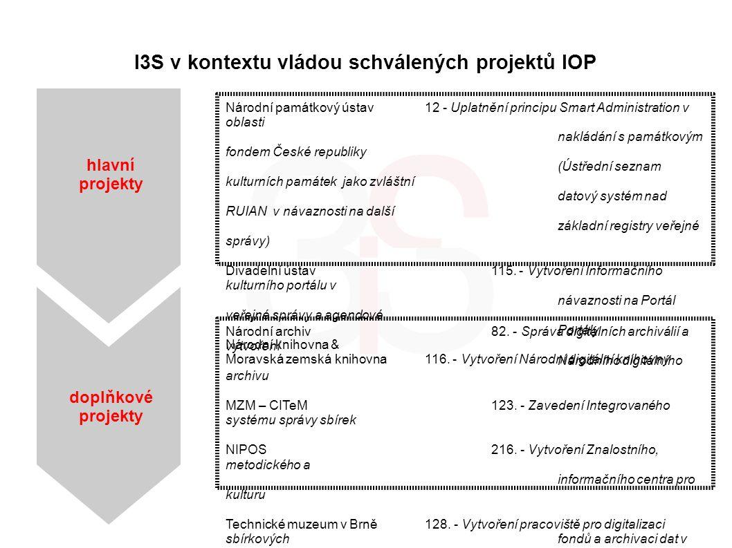 I3S v kontextu vládou schválených projektů IOP Národní památkový ústav12 - Uplatnění principu Smart Administration v oblasti nakládání s památkovým fo