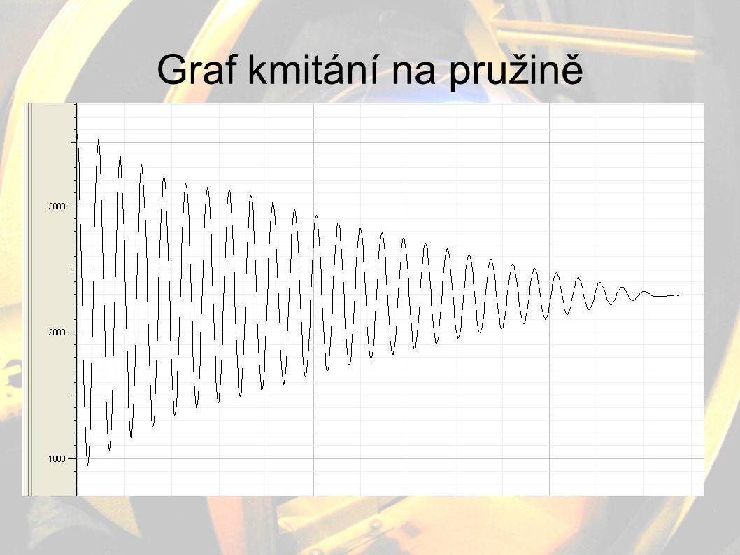 Graf kmitání na pružině