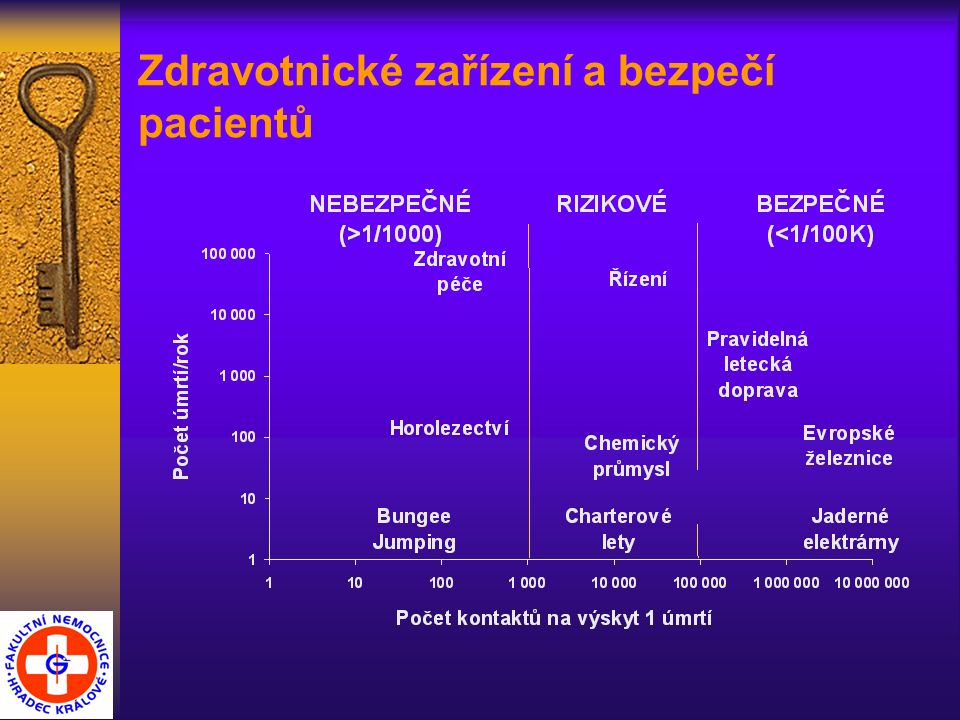 Zdravotnické zařízení a bezpečí pacientů