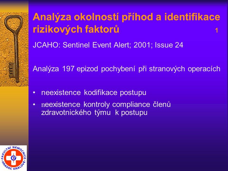 Analýza okolností příhod a identifikace rizikových faktorů 1 JCAHO: Sentinel Event Alert; 2001; Issue 24 Analýza 197 epizod pochybení při stranových operacích neexistence kodifikace postupu n eexistence kontroly compliance členů zdravotnického týmu k postupu