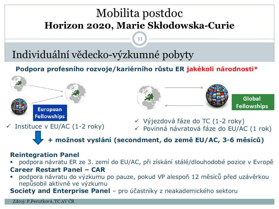 Mobilita postdoc Horizon 2020, Marie Skłodowska-Curie Individuální vědecko-výzkumné pobyty Zdroj: P.Perutková, TC AV ČR 11