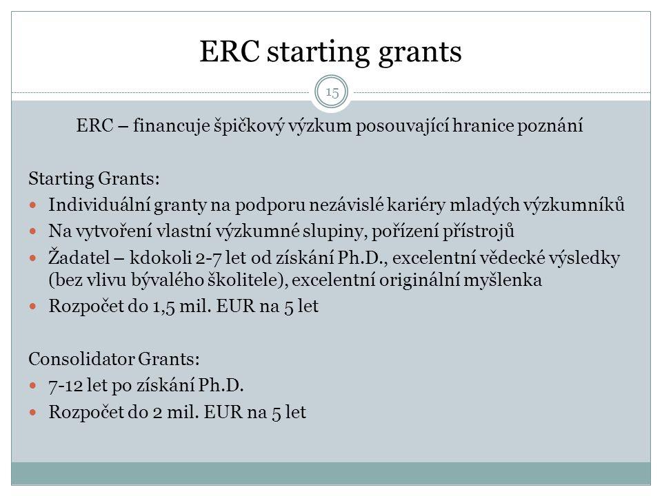 ERC starting grants ERC – financuje špičkový výzkum posouvající hranice poznání Starting Grants: Individuální granty na podporu nezávislé kariéry mladých výzkumníků Na vytvoření vlastní výzkumné slupiny, pořízení přístrojů Žadatel – kdokoli 2-7 let od získání Ph.D., excelentní vědecké výsledky (bez vlivu bývalého školitele), excelentní originální myšlenka Rozpočet do 1,5 mil.