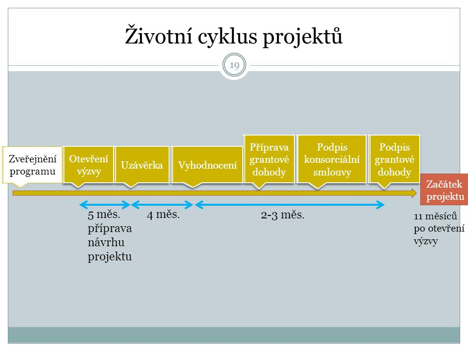 Životní cyklus projektů Zveřejnění programu Otevření výzvy Uzávěrka Vyhodnocení Příprava grantové dohody Příprava grantové dohody Podpis konsorciální smlouvy Podpis konsorciální smlouvy Podpis grantové dohody Podpis grantové dohody 5 měs.