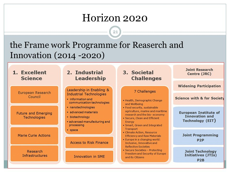 Horizon 2020 the Frame work Programme for Reaserch and Innovation (2014 -2020) 21