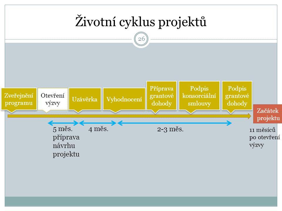 Životní cyklus projektů Zveřejnění programu Zveřejnění programu Otevření výzvy Uzávěrka Vyhodnocení Příprava grantové dohody Příprava grantové dohody