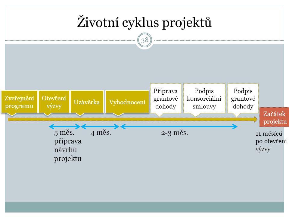 Životní cyklus projektů Zveřejnění programu Zveřejnění programu Otevření výzvy Uzávěrka Vyhodnocení Příprava grantové dohody Podpis konsorciální smlouvy Podpis grantové dohody 5 měs.