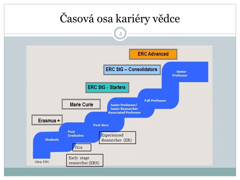 Časová osa kariéry vědce Early stage researcher (ERS) Experienced Researcher (ER) 4 IGA