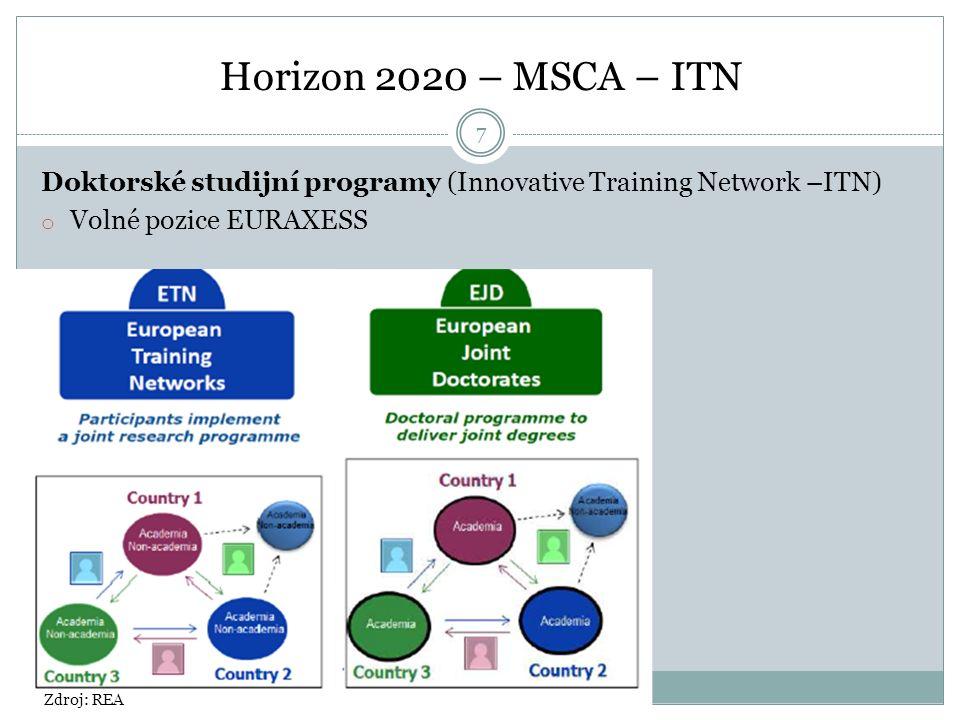 Horizon 2020 – MSCA – ITN Doktorské studijní programy (Innovative Training Network –ITN) o Volné pozice EURAXESS Zdroj: REA 7