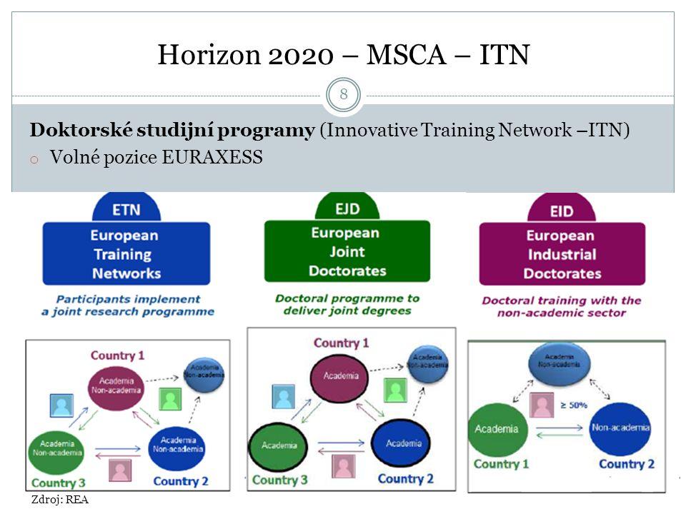 Horizon 2020 – MSCA – ITN Doktorské studijní programy (Innovative Training Network –ITN) o Volné pozice EURAXESS Zdroj: REA 8