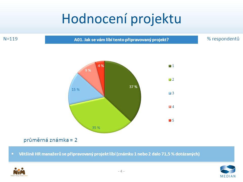 - 4 - Hodnocení projektu A01. Jak se vám líbí tento připravovaný projekt.