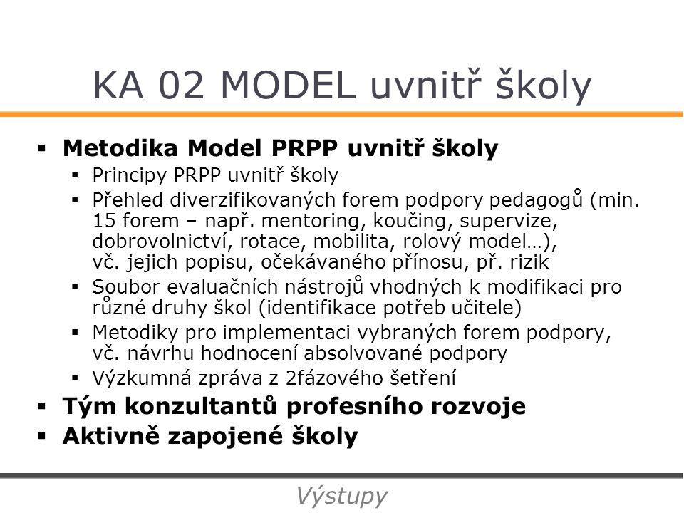 KA 02 MODEL uvnitř školy  Metodika Model PRPP uvnitř školy  Principy PRPP uvnitř školy  Přehled diverzifikovaných forem podpory pedagogů (min.