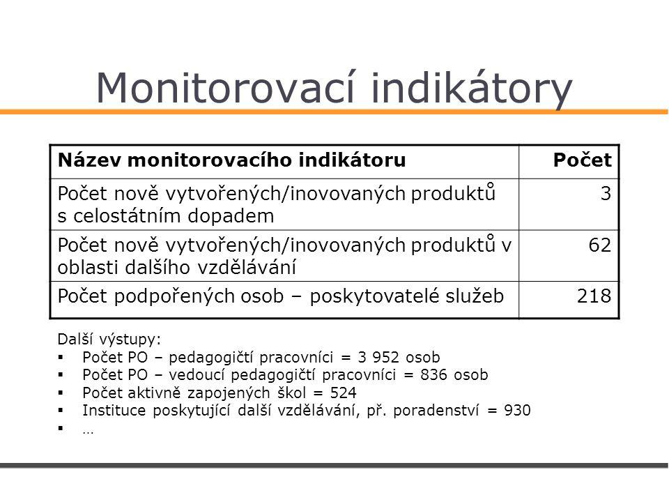 Monitorovací indikátory Název monitorovacího indikátoruPočet Počet nově vytvořených/inovovaných produktů s celostátním dopadem 3 Počet nově vytvořených/inovovaných produktů v oblasti dalšího vzdělávání 62 Počet podpořených osob – poskytovatelé služeb218 Další výstupy:  Počet PO – pedagogičtí pracovníci = 3 952 osob  Počet PO – vedoucí pedagogičtí pracovníci = 836 osob  Počet aktivně zapojených škol = 524  Instituce poskytující další vzdělávání, př.