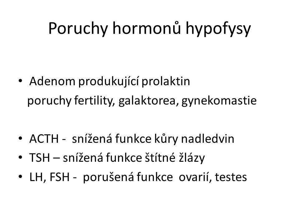 Poruchy hormonů hypofysy Adenom produkující prolaktin poruchy fertility, galaktorea, gynekomastie ACTH - snížená funkce kůry nadledvin TSH – snížená f