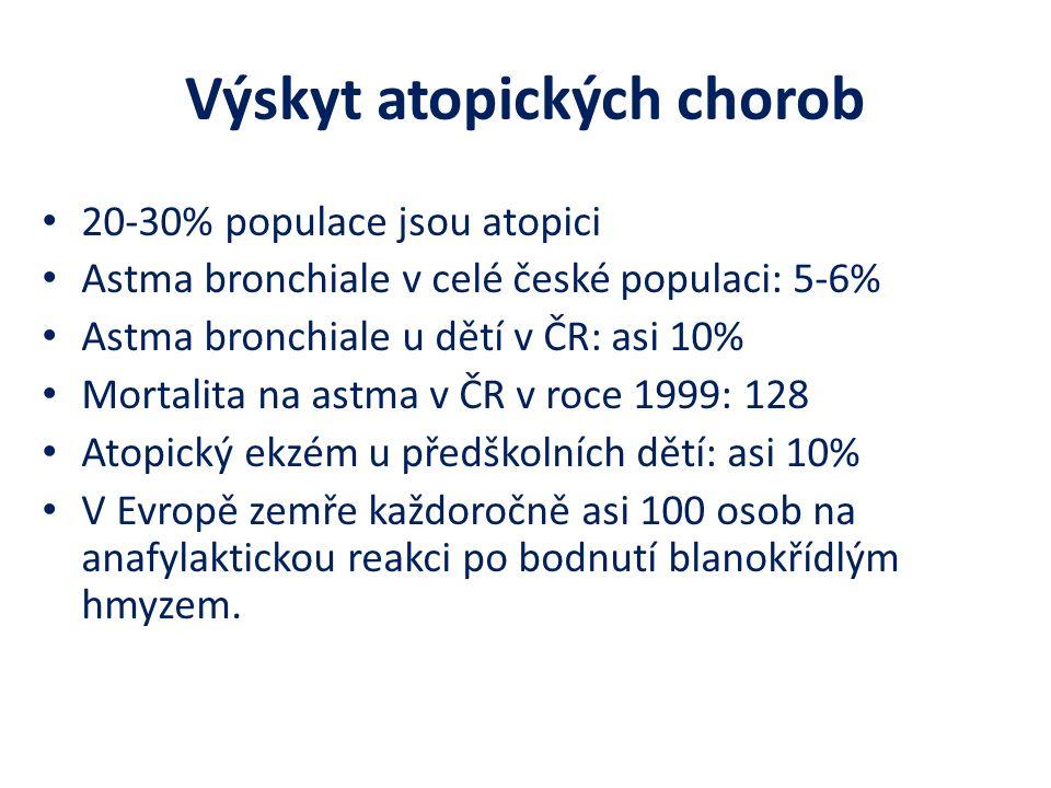 Výskyt atopických chorob 20-30% populace jsou atopici Astma bronchiale v celé české populaci: 5-6% Astma bronchiale u dětí v ČR: asi 10% Mortalita na astma v ČR v roce 1999: 128 Atopický ekzém u předškolních dětí: asi 10% V Evropě zemře každoročně asi 100 osob na anafylaktickou reakci po bodnutí blanokřídlým hmyzem.