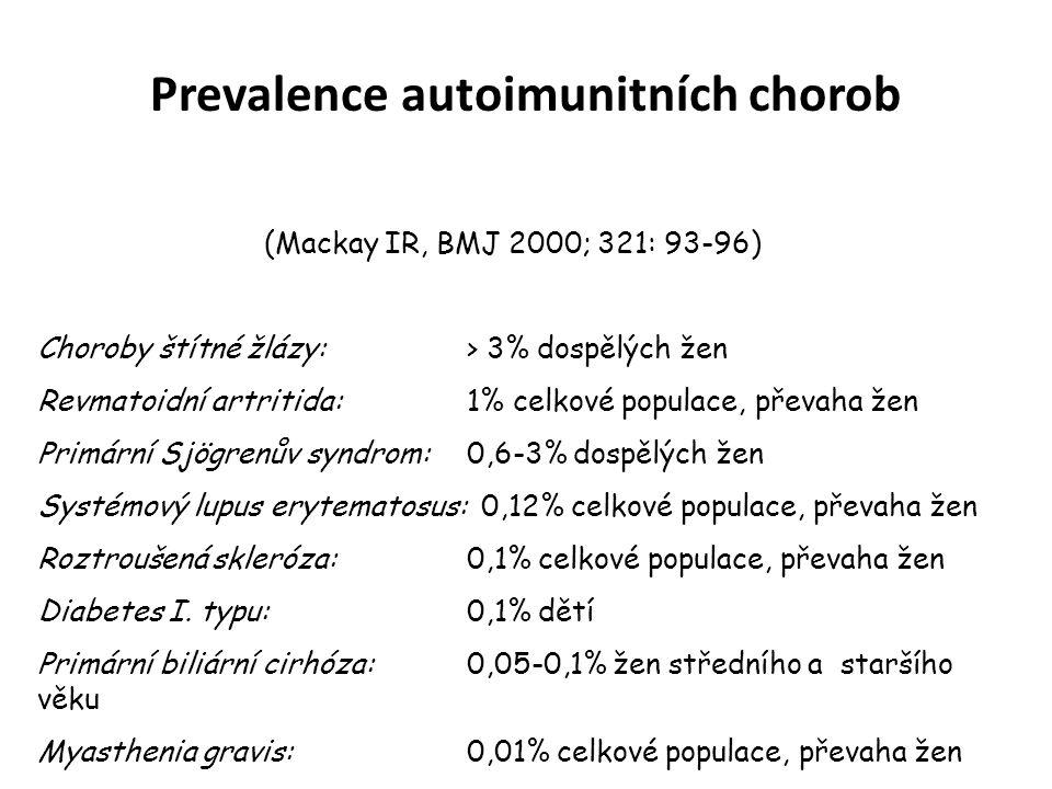 Prevalence autoimunitních chorob (Mackay IR, BMJ 2000; 321: 93-96) Choroby štítné žlázy: > 3% dospělých žen Revmatoidní artritida: 1% celkové populace, převaha žen Primární Sjögrenův syndrom: 0,6-3% dospělých žen Systémový lupus erytematosus: 0,12% celkové populace, převaha žen Roztroušená skleróza: 0,1% celkové populace, převaha žen Diabetes I.