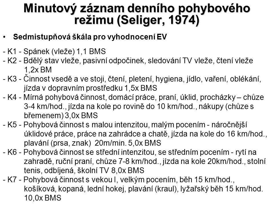 Minutový záznam denního pohybového režimu (Seliger, 1974) Sedmistupňová škála pro vyhodnocení EV - K1 - Spánek (vleže) 1,1 BMS - K2 - Bdělý stav vleže, pasivní odpočinek, sledování TV vleže, čtení vleže 1,2x BM - K3 - Činnost vsedě a ve stoji, čtení, pletení, hygiena, jídlo, vaření, oblékání, jízda v dopravním prostředku 1,5x BMS - K4 - Mírná pohybová činnost, domácí práce, praní, úklid, procházky – chůze 3-4 km/hod., jízda na kole po rovině do 10 km/hod., nákupy (chůze s břemenem) 3,0x BMS - K5 - Pohybová činnost s malou intenzitou, malým pocením - náročnější úklidové práce, práce na zahrádce a chatě, jízda na kole do 16 km/hod., plavání (prsa, znak) 20m/min.