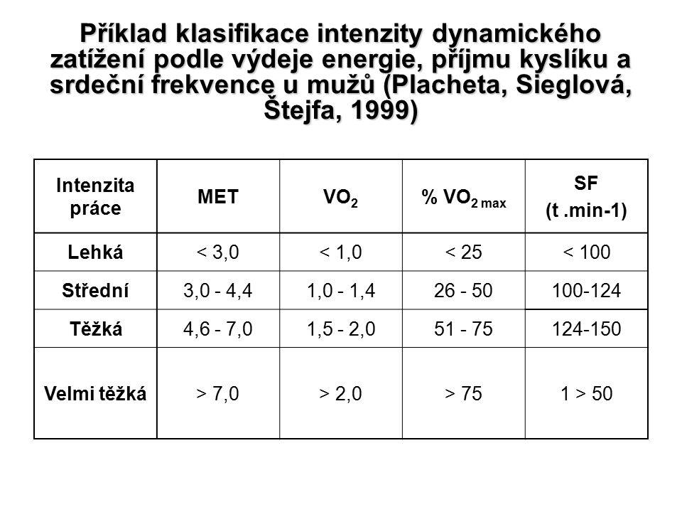 Příklad klasifikace intenzity dynamického zatížení podle výdeje energie, příjmu kyslíku a srdeční frekvence u mužů (Placheta, Sieglová, Štejfa, 1999) Intenzita práce METVO 2 % VO 2 max SF (t.min-1) Lehká< 3,0< 1,0< 25< 100 Střední3,0 - 4,41,0 - 1,426 - 50100-124 Těžká4,6 - 7,01,5 - 2,051 - 75124-150 Velmi těžká> 7,0> 2,0> 751 > 50
