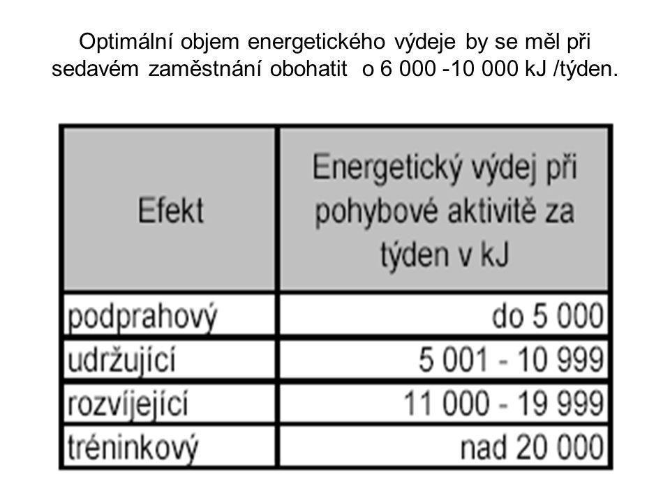 Optimální objem energetického výdeje by se měl při sedavém zaměstnání obohatit o 6 000 -10 000 kJ /týden.