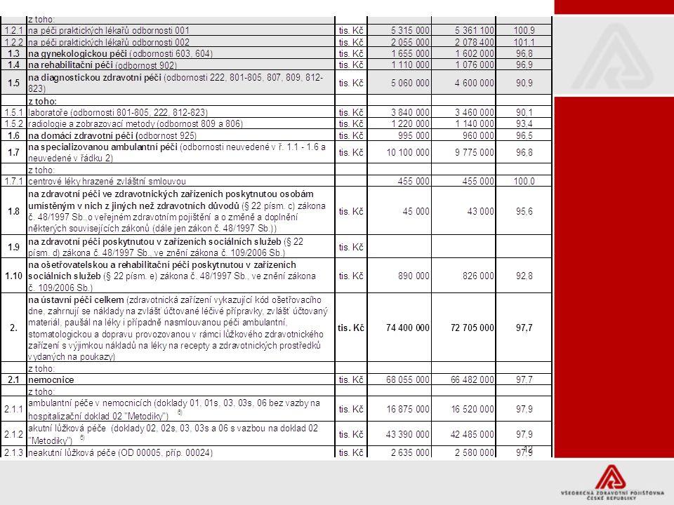 13 Makroekonomické ukazatele pro sestavení ZPP 2010 výdaje 33,275