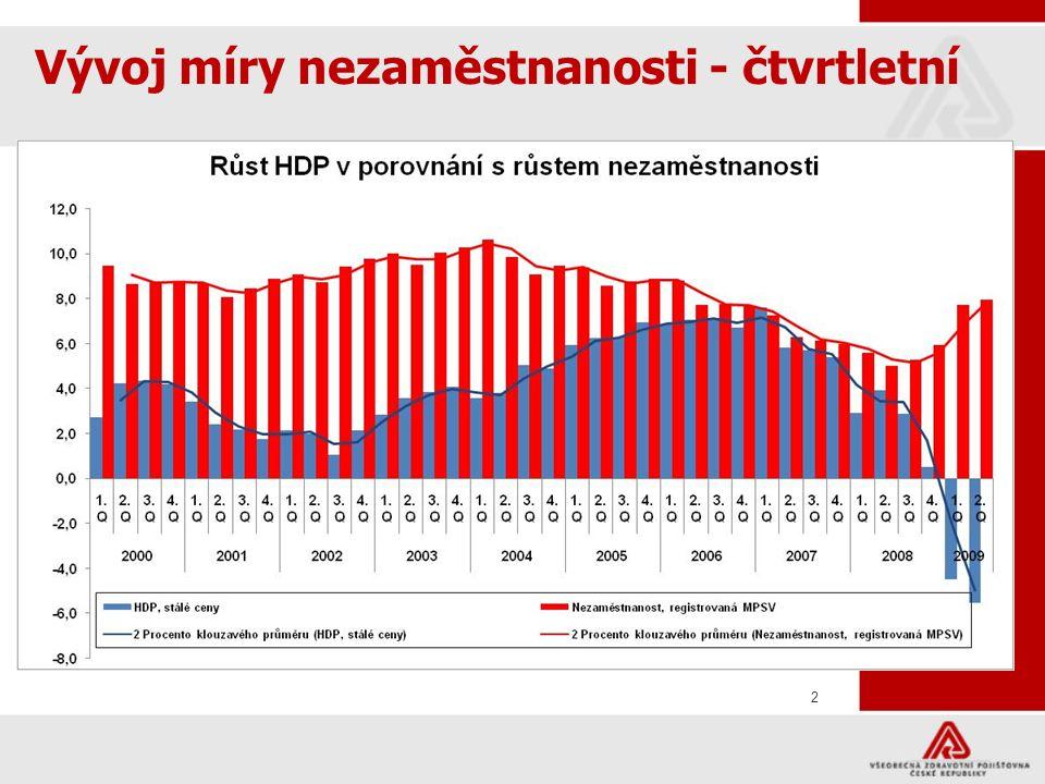 2 Vývoj míry nezaměstnanosti - čtvrtletní