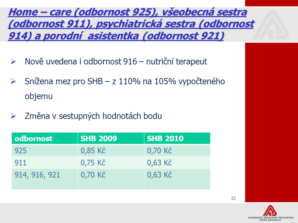 23 Home – care (odbornost 925), všeobecná sestra (odbornost 911), psychiatrická sestra (odbornost 914) a porodní asistentka (odbornost 921)  Nově uvedena i odbornost 916 – nutriční terapeut  Snížena mez pro SHB – z 110% na 105% vypočteného objemu  Změna v sestupných hodnotách bodu odbornostSHB 2009SHB 2010 9250,85 Kč0,70 Kč 9110,75 Kč0,63 Kč 914, 916, 9210,70 Kč0,63 Kč