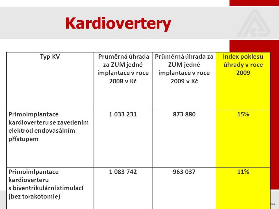 32 Kardiovertery Typ KV Průměrná úhrada za ZUM jedné implantace v roce 2008 v Kč Průměrná úhrada za ZUM jedné implantace v roce 2009 v Kč Index poklesu úhrady v roce 2009 Primoimplantace kardioverteru se zavedením elektrod endovasálním přístupem 1 033 231873 88015% Primoimlpantace kardioverteru s biventrikulární stimulací (bez torakotomie) 1 083 742963 03711% Reimplantace kardioverteru977 480844 94714%