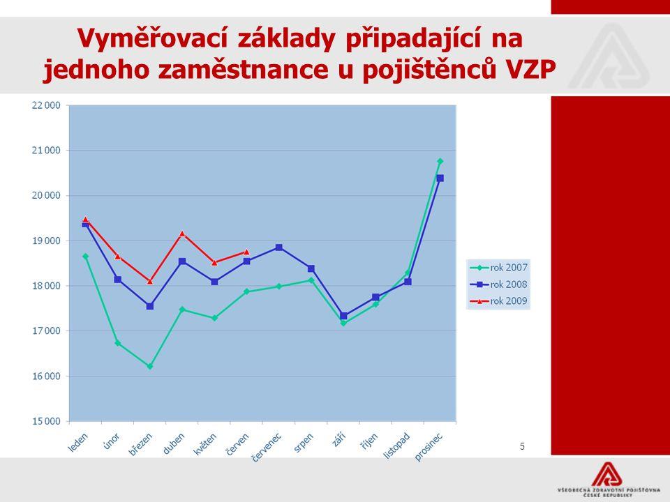 6 Makroekonomické ukazatele pro sestavení ZPP 2010