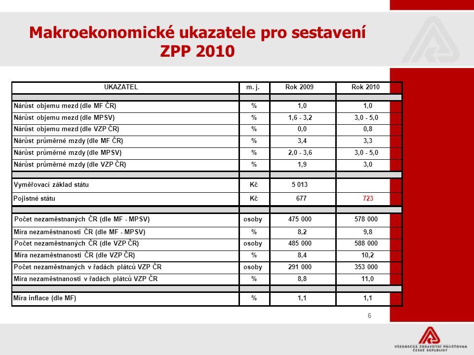 7 77 Příjmy VZP ČR
