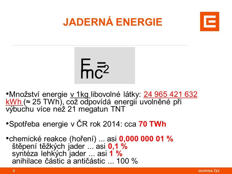 JADERNÁ ENERGIE 9 E = mc 2 Množství energie v 1kg libovolné látky: 24 965 421 632 kWh (≈ 25 TWh), což odpovídá energii uvolněné při výbuchu více než 21 megatun TNT Spotřeba energie v ČR rok 2014: cca 70 TWh chemické reakce (hoření)...