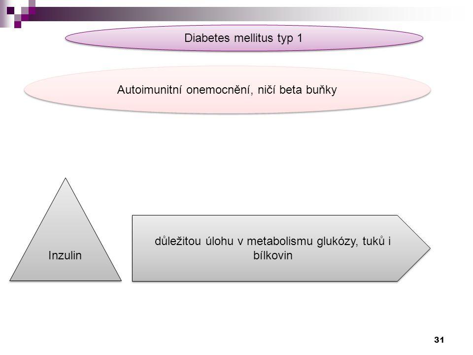 Diabetes mellitus typ 1 Autoimunitní onemocnění, ničí beta buňky Inzulin důležitou úlohu v metabolismu glukózy, tuků i bílkovin 31