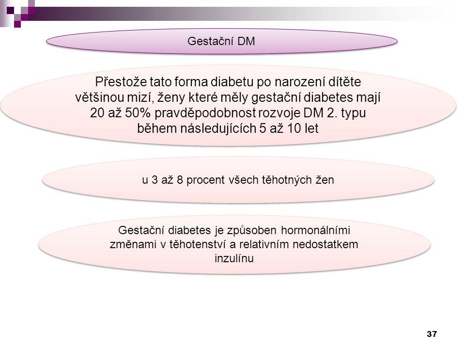 Gestační DM Přestože tato forma diabetu po narození dítěte většinou mizí, ženy které měly gestační diabetes mají 20 až 50% pravděpodobnost rozvoje DM