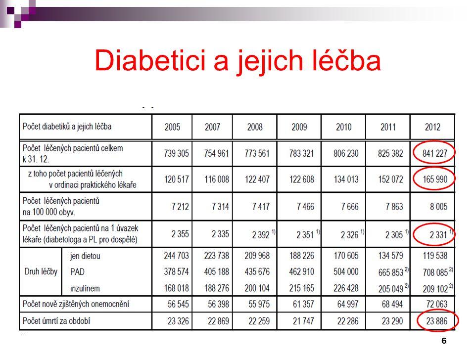 Diabetes mellitus Název pro onemocnění, při kterém dochází k abnormálnímu průběhu metabolismu některých základních živin, hlavně cukrů a tuků, v těle řeckého diabathó (odcházeti skrz) latinského mellitus (sladký nebo medový) 27