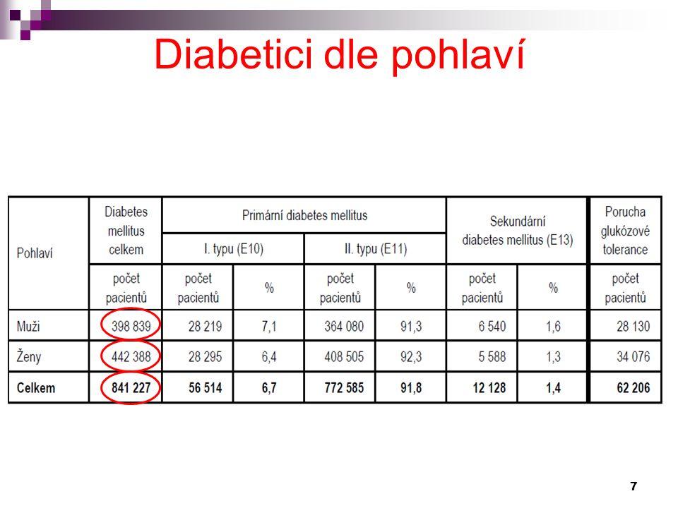 Diabetes mellitus Pod diagnosu diabetes melitus patří řada stavů, jejichž společným jmenovatelem je hyperglykémie WHO 1999 Diabetes melitus typ 1 Diabetes melitus typ 2 Ostatní specifické typy diabetu Gestační DM Hraniční poruchy glukosové homeostázy 28