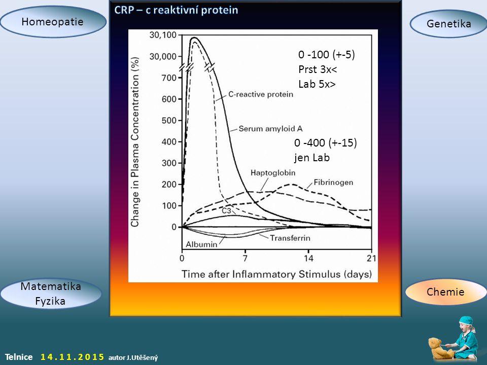 Telnice 14.11.2015 autor J.Utěšený Homeopatie Genetika Chemie Matematika Fyzika 0 -100 (+-5) Prst 3x< Lab 5x> 0 -400 (+-15) jen Lab