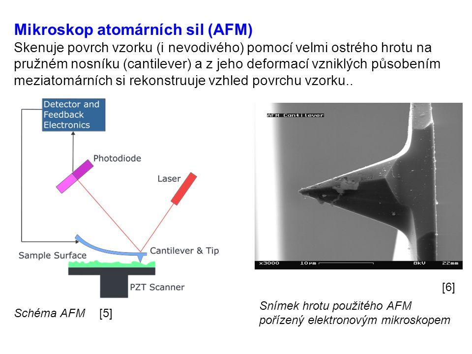 Mikroskop atomárních sil (AFM) Skenuje povrch vzorku (i nevodivého) pomocí velmi ostrého hrotu na pružném nosníku (cantilever) a z jeho deformací vzniklých působením meziatomárních si rekonstruuje vzhled povrchu vzorku..