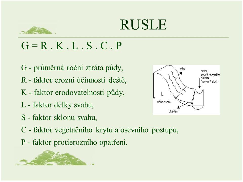 RUSLE G = R. K. L. S. C.