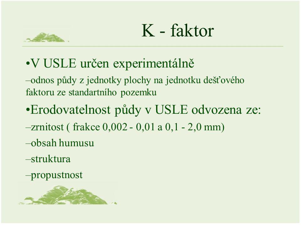 K - faktor V USLE určen experimentálně –odnos půdy z jednotky plochy na jednotku dešťového faktoru ze standartního pozemku Erodovatelnost půdy v USLE odvozena ze: –zrnitost ( frakce 0,002 - 0,01 a 0,1 - 2,0 mm) –obsah humusu –struktura –propustnost