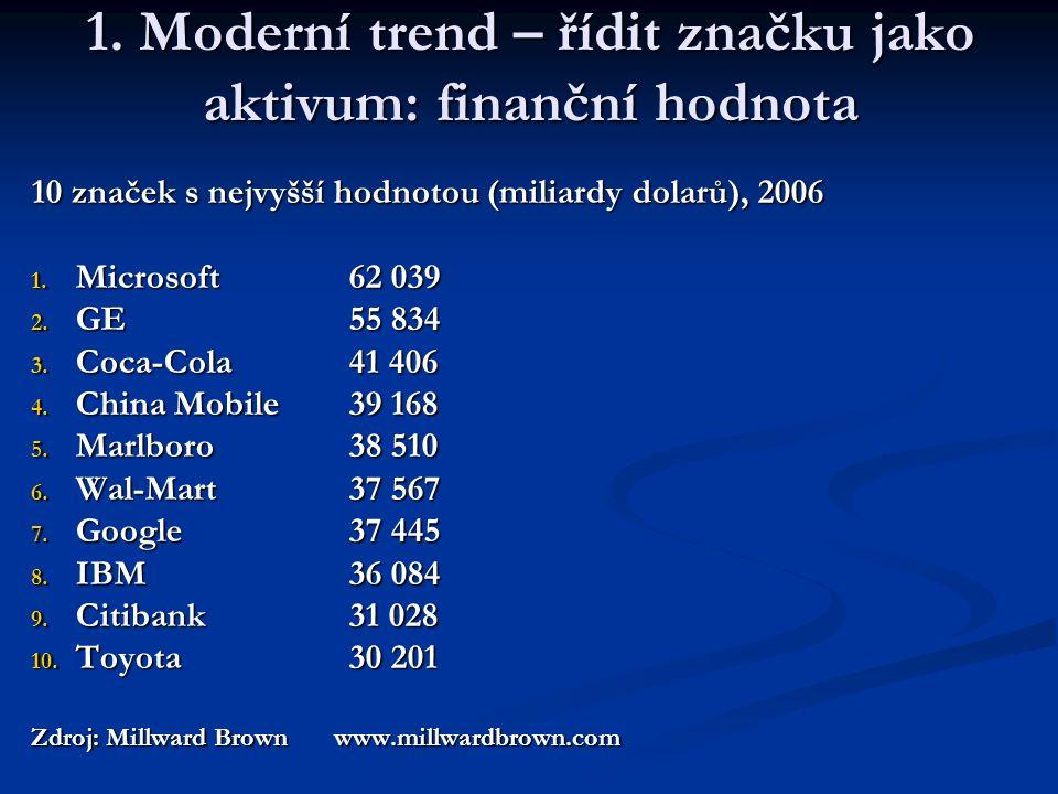1. Moderní trend – řídit značku jako aktivum: finanční hodnota 10 značek s nejvyšší hodnotou (miliardy dolarů), 2006 1. Microsoft62 039 2. GE55 834 3.