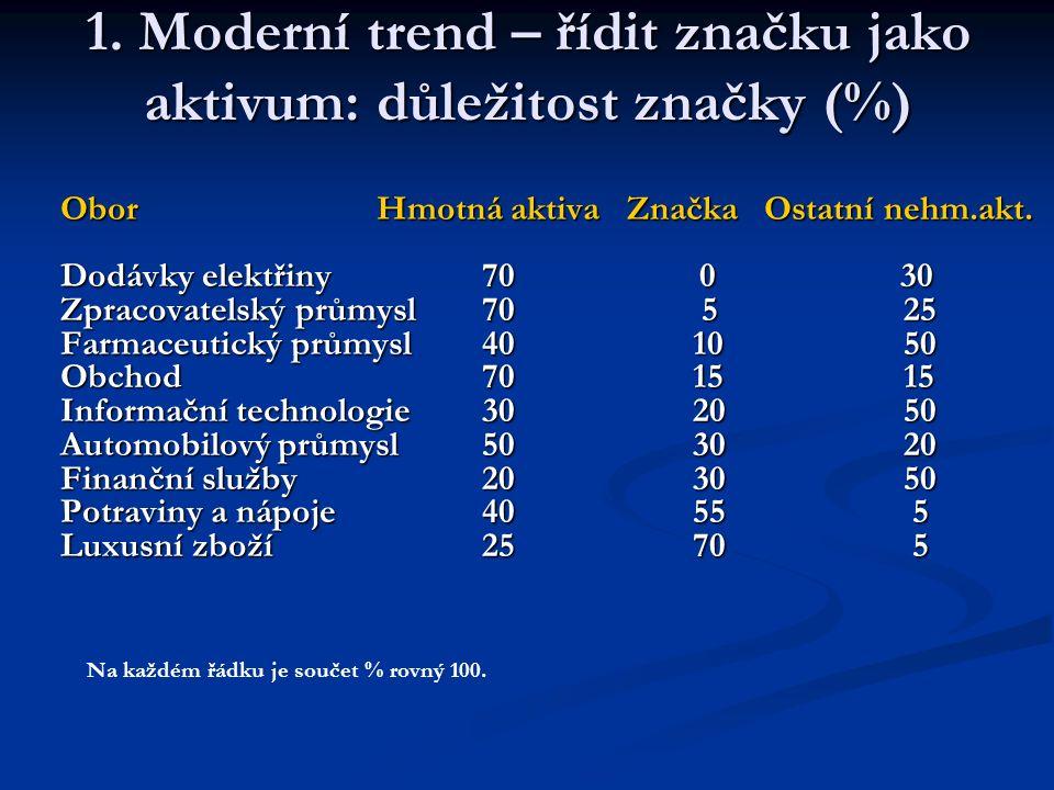 1. Moderní trend – řídit značku jako aktivum: důležitost značky (%) Obor Hmotná aktiva Značka Ostatní nehm.akt. Dodávky elektřiny70 0 30 Zpracovatelsk