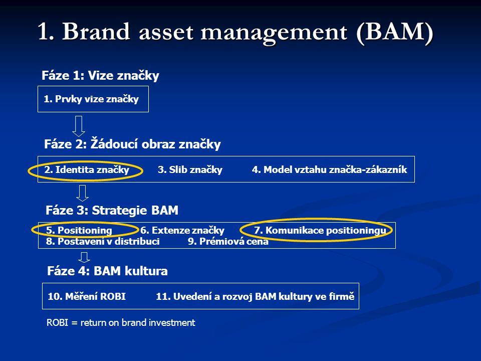 1. Brand asset management (BAM) Fáze 1: Vize značky 1. Prvky vize značky Fáze 2: Žádoucí obraz značky 2. Identita značky 3. Slib značky 4. Model vztah