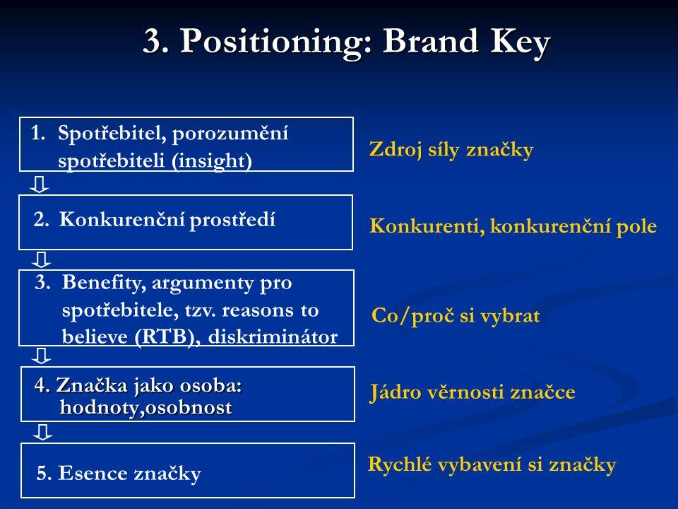 3. Positioning: Brand Key 4. Značka jako osoba: hodnoty,osobnost 1. Spotřebitel, porozumění spotřebiteli (insight) 2. Konkurenční prostředí 3.Benefity