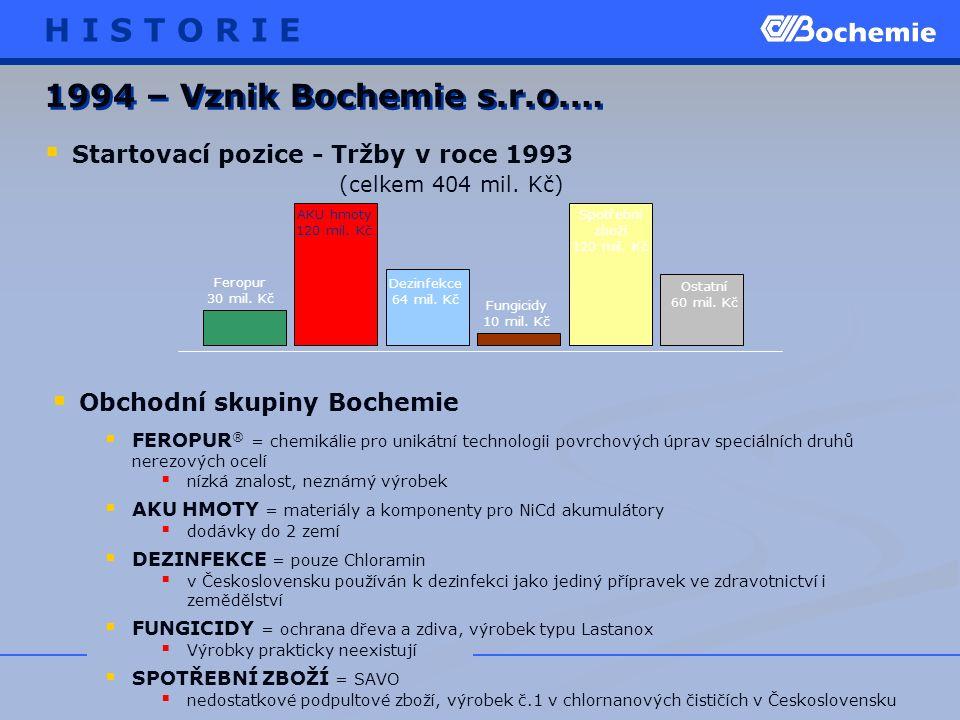 1994 – Vznik Bochemie s.r.o.…  FEROPUR ® = chemikálie pro unikátní technologii povrchových úprav speciálních druhů nerezových ocelí  nízká znalost, neznámý výrobek  AKU HMOTY = materiály a komponenty pro NiCd akumulátory  dodávky do 2 zemí  DEZINFEKCE = pouze Chloramin  v Československu používán k dezinfekci jako jediný přípravek ve zdravotnictví i zemědělství  FUNGICIDY = ochrana dřeva a zdiva, výrobek typu Lastanox  Výrobky prakticky neexistují  SPOTŘEBNÍ ZBOŽÍ = SAVO  nedostatkové podpultové zboží, výrobek č.1 v chlornanových čističích v Československu  Obchodní skupiny Bochemie H I S T O R I E Feropur 30 mil.