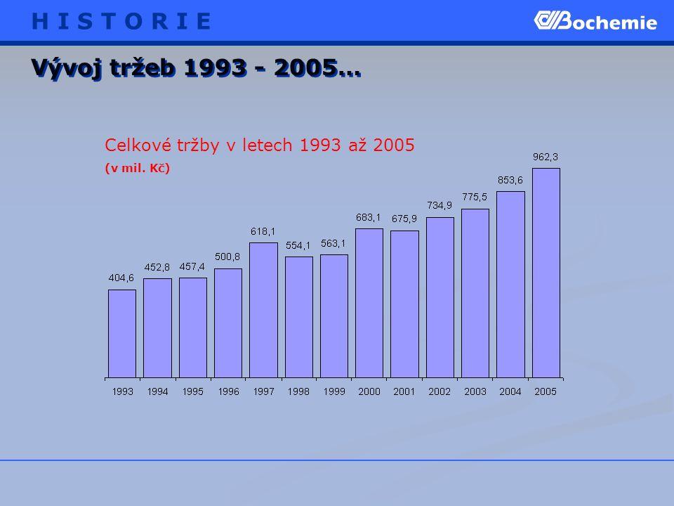 Vývoj tržeb 1993 - 2005… Celkové tržby v letech 1993 až 2005 (v mil. Kč) H I S T O R I E