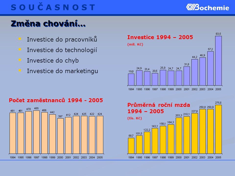  Investice do pracovníků  Investice do technologií  Investice do chyb  Investice do marketingu Změna chování… Investice 1994 – 2005 (mil. Kč) Poče