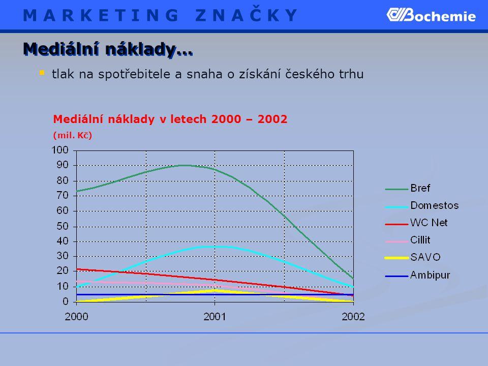  tlak na spotřebitele a snaha o získání českého trhu Mediální náklady… Mediální náklady v letech 2000 – 2002 (mil. Kč) M A R K E T I N G Z N A Č K Y