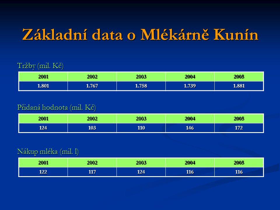 Základní data o Mlékárně Kunín Tržby (mil. Kč) 20012002200320042005 1.8011.7671.7581.7391.881 Přidaná hodnota (mil. Kč) 200120022003200420051241031101