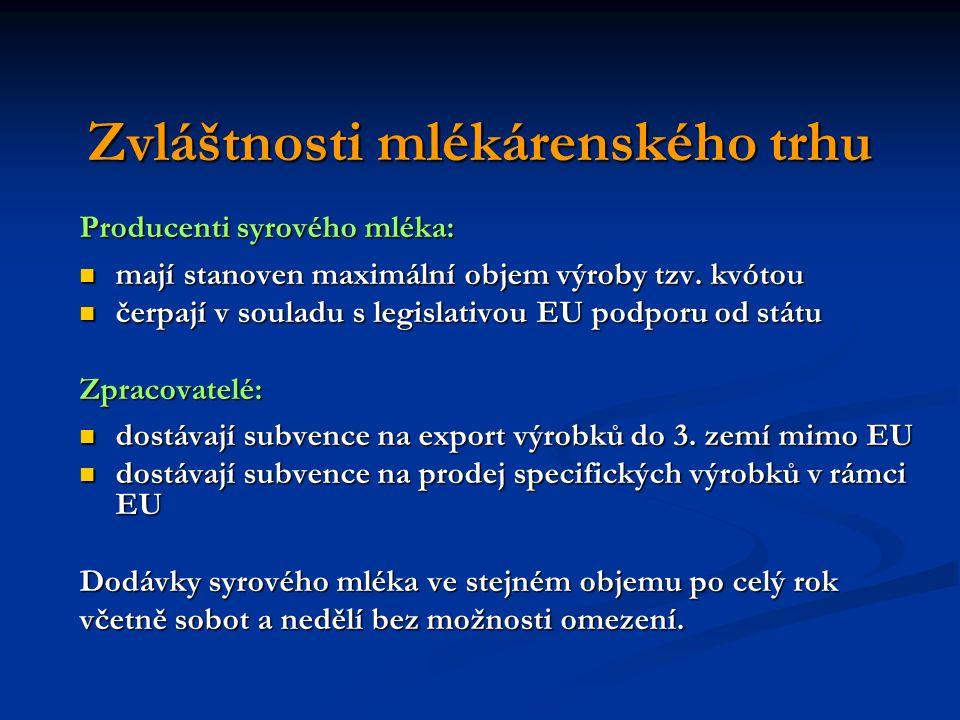 Zvláštnosti mlékárenského trhu Producenti syrového mléka: mají stanoven maximální objem výroby tzv. kvótou mají stanoven maximální objem výroby tzv. k