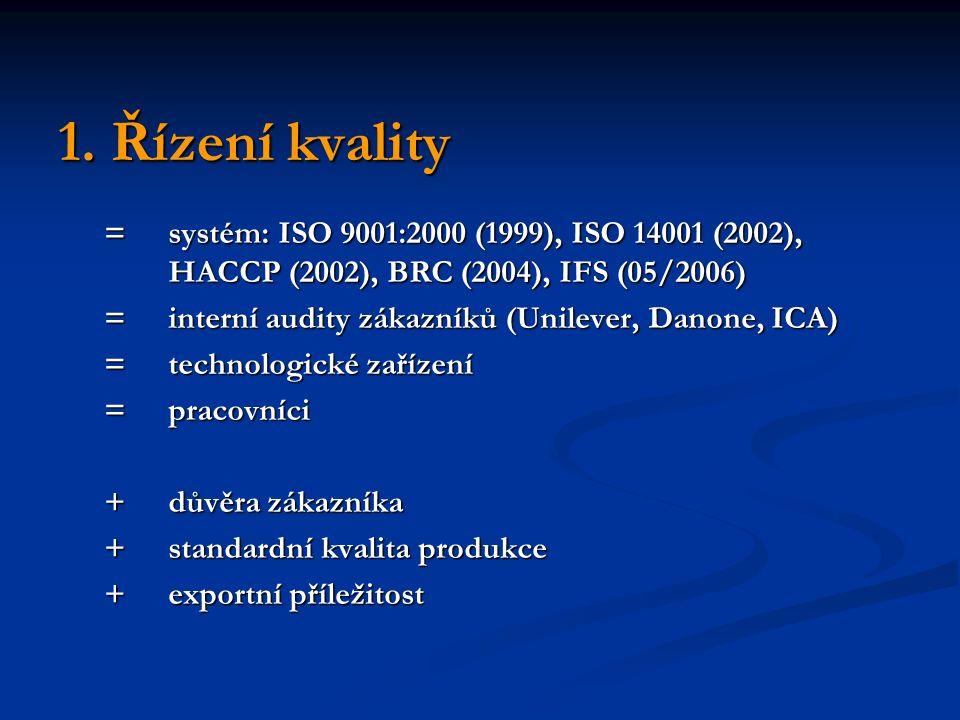 1. Řízení kvality =systém: ISO 9001:2000 (1999), ISO 14001 (2002), HACCP (2002), BRC (2004), IFS (05/2006) =interní audity zákazníků (Unilever, Danone